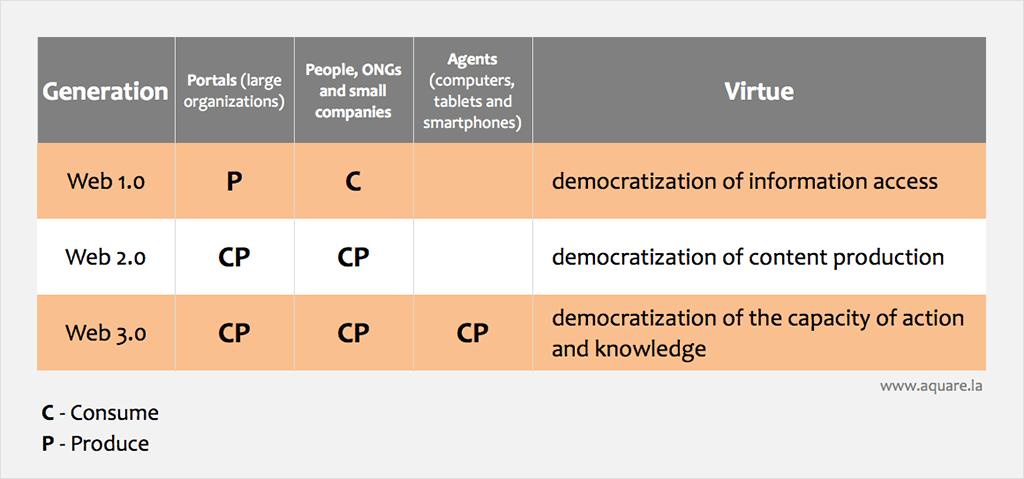 Web 3.0 comparison among previous versions