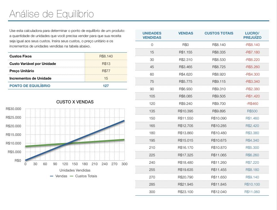 Exemplo de Análise de Equilíbrio - os dados estão organizados, mas não em forma de dataset