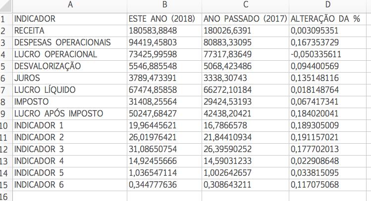 Exemplo de Relatório Financeiro Anual - Formatado para ser um dataset