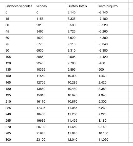 Exemplo de Análise de Equilíbrio - formatado para ser um dataset