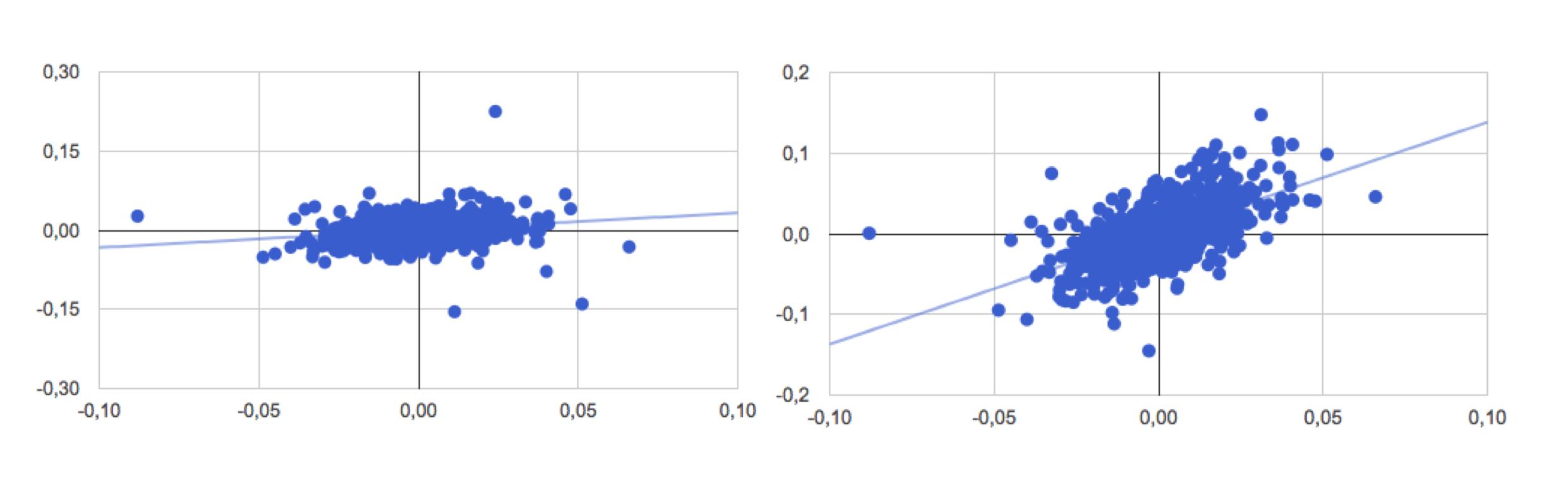 Gráfico de dispersão ações da bolsa de valores em relação ao IBOVESPA (Em ordem: Embraer vs Ibovespa e Vale do Rio Doce vs Ibovespa)