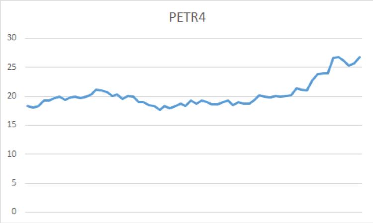 cotações diárias de preços da Petrobrás (PETR4)