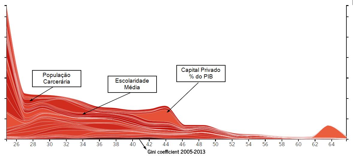Visualização multivariada dos cenários de baixa desigualdade social onde se encontram diversos países Africanos
