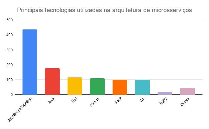Principais tecnologias utilizadas na-arquitetura de microsserviços