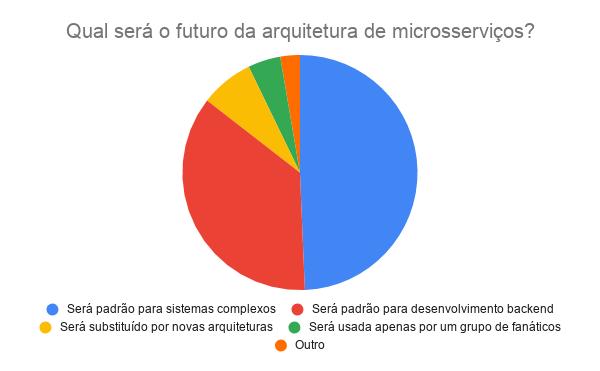 Futuro da arquitetura de microsserviços_