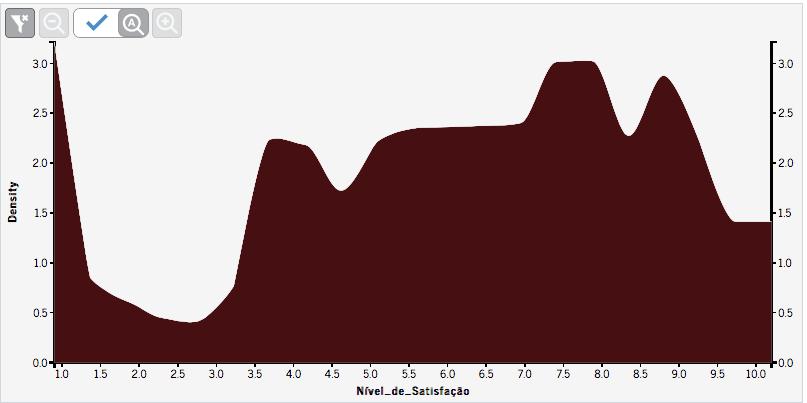 gráfico nível de satisfação