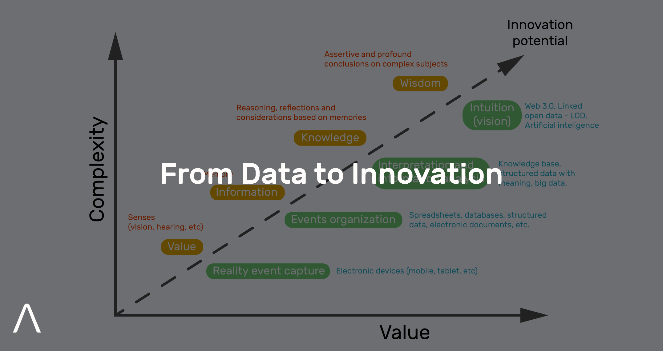 From Data to Innovation