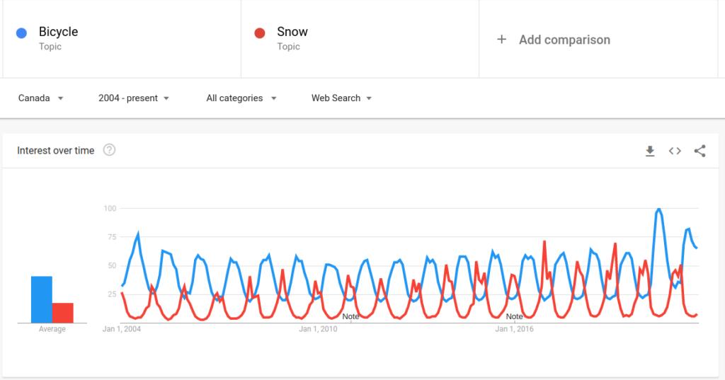 Interesse do público canadense pelos termos neve e bike