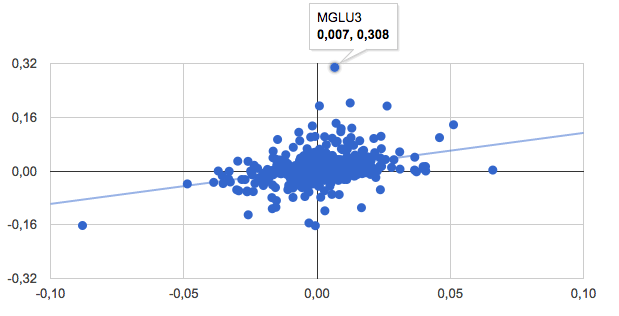 What are outliers and how to treat them in Data Analytics? - Aquarela