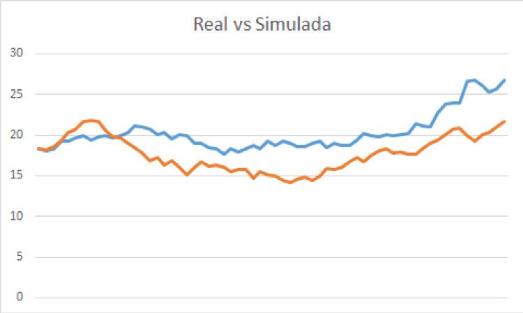 Real vs Simulada
