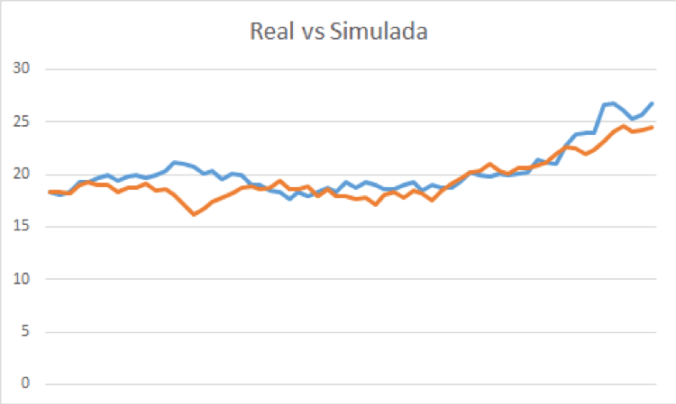 Real vs Simulada 2