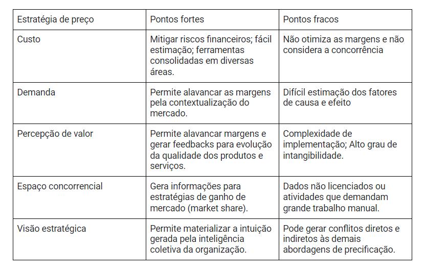 tabela de estratégia de preço