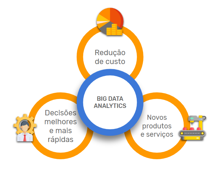 Big Data analytics e as suas frentes de atuação